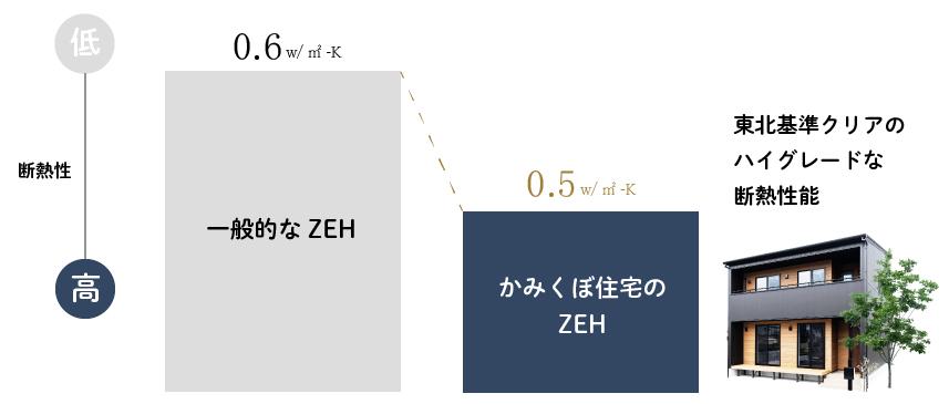 かみくぼ住宅のZEH