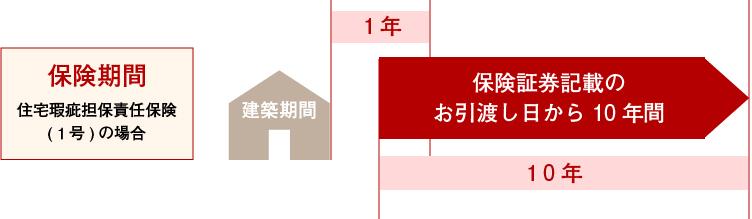 かみくぼ住宅モデルハウス 防蟻処理