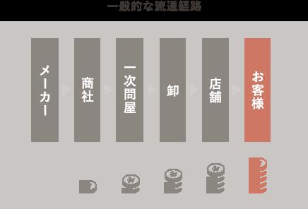 一般的な流通経路ではメーカー→商社→問屋→卸→店舗→お客様となりコストが高くなります